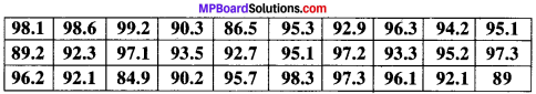 MP Board Class 9th Maths Solutions Chapter 14 Statistics Ex 14.2 img-4