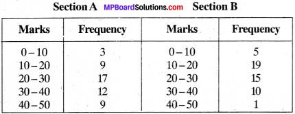 MP Board Class 9th Maths Solutions Chapter 14 Statistics Ex 14.3 img-12