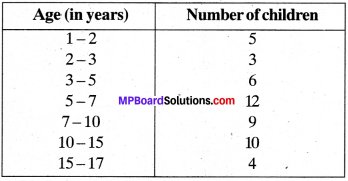 MP Board Class 9th Maths Solutions Chapter 14 Statistics Ex 14.3 img-18
