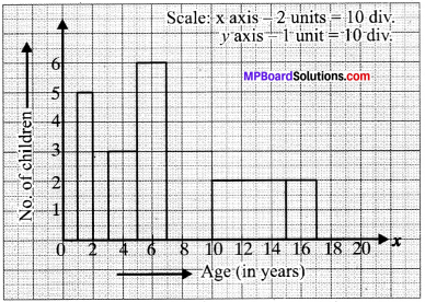 MP Board Class 9th Maths Solutions Chapter 14 Statistics Ex 14.3 img-20