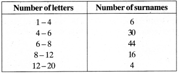 MP Board Class 9th Maths Solutions Chapter 14 Statistics Ex 14.3 img-21