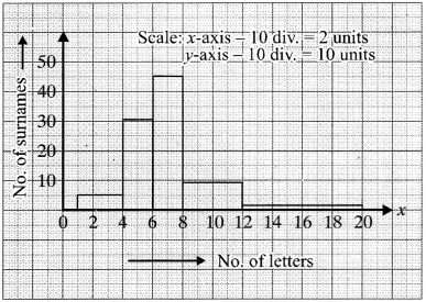 MP Board Class 9th Maths Solutions Chapter 14 Statistics Ex 14.3 img-23