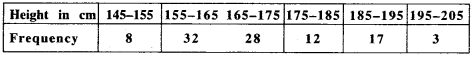 MP Board Class 9th Maths Solutions Chapter 14 Statistics Ex 14.3 img-33