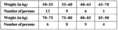 MP Board Class 9th Maths Solutions Chapter 14 Statistics Ex 14.3 img-35