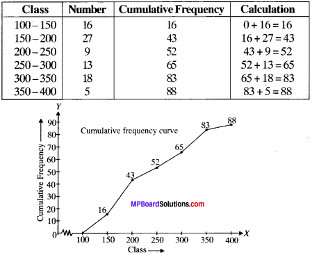 MP Board Class 9th Maths Solutions Chapter 14 Statistics Ex 14.3 img-38