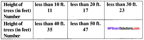 MP Board Class 9th Maths Solutions Chapter 14 Statistics Ex 14.3 img-39
