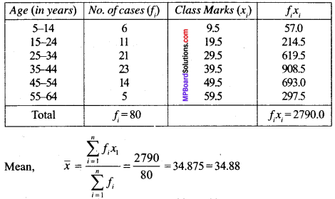 MP Board Class 9th Maths Solutions Chapter 14 Statistics Ex 14.3 img-45