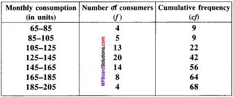 MP Board Class 9th Maths Solutions Chapter 14 Statistics Ex 14.3 img-48