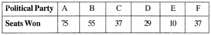 MP Board Class 9th Maths Solutions Chapter 14 Statistics Ex 14.3 img-5