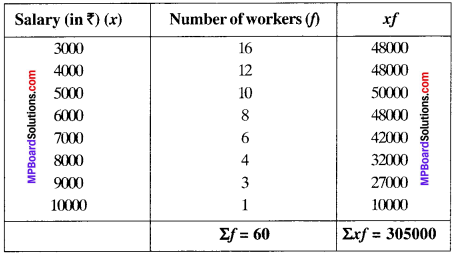 MP Board Class 9th Maths Solutions Chapter 14 Statistics Ex 14.4 img5