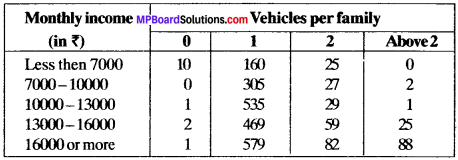 MP Board Class 9th Maths Solutions Chapter 15 Probability Ex 15.1 img-4