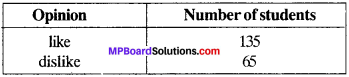MP Board Class 9th Maths Solutions Chapter 15 Probability Ex 15.1 img-6