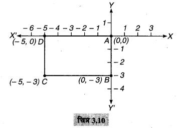 MP Board Class 9th Maths Solutions Chapter 3 निर्देशांक ज्यामिति Ex 3.3 8