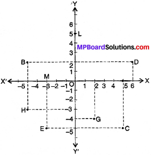 MP Board Class 9th Maths Solutions Chapter 3 Coordinate Geometry Ex 3.2 img-1