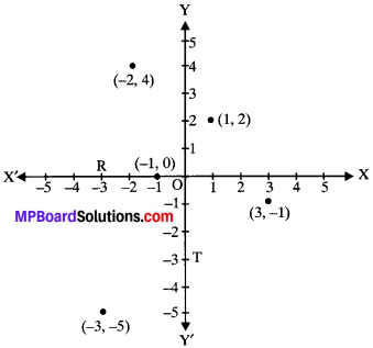 MP Board Class 9th Maths Solutions Chapter 3 Coordinate Geometry Ex 3.2 img-2