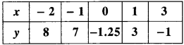 MP Board Class 9th Maths Solutions Chapter 3 Coordinate Geometry Ex 3.2 img-3