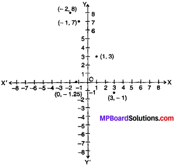 MP Board Class 9th Maths Solutions Chapter 3 Coordinate Geometry Ex 3.2 img-4