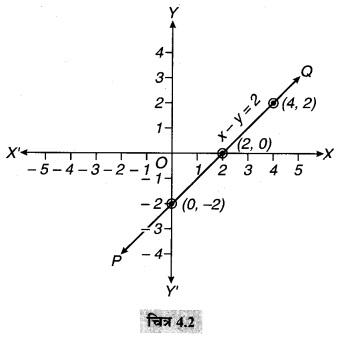 MP Board Class 9th Maths Solutions Chapter 4 दो चरों वाले रैखिक समीकरण Ex 4.3 1B