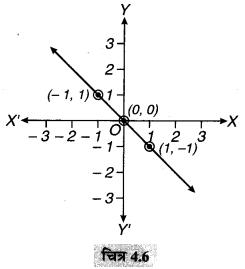 MP Board Class 9th Maths Solutions Chapter 4 दो चरों वाले रैखिक समीकरण Ex 4.3 5