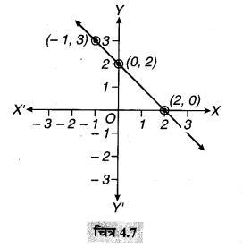 MP Board Class 9th Maths Solutions Chapter 4 दो चरों वाले रैखिक समीकरण Ex 4.3 5A