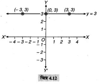 MP Board Class 9th Maths Solutions Chapter 4 दो चरों वाले रैखिक समीकरण Ex 4.4 1a