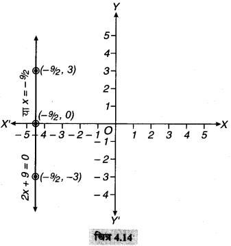 MP Board Class 9th Maths Solutions Chapter 4 दो चरों वाले रैखिक समीकरण Ex 4.4 2a