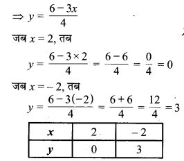 MP Board Class 9th Maths Solutions Chapter 4 दो चरों वाले रैखिक समीकरण Ex 4.4 4