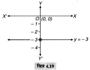 MP Board Class 9th Maths Solutions Chapter 4 दो चरों वाले रैखिक समीकरण Ex 4.4 6