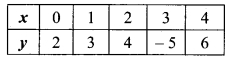 MP Board Class 9th Maths Solutions Chapter 4 दो चरों वाले रैखिक समीकरण Ex 4.4 8