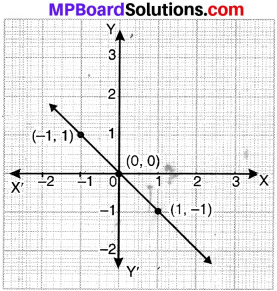 MP Board Class 9th Maths Solutions Chapter 4 Linear Equations in Two Variables Ex 4.3 img-10