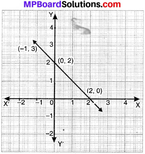 MP Board Class 9th Maths Solutions Chapter 4 Linear Equations in Two Variables Ex 4.3 img-11