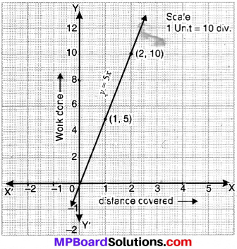 MP Board Class 9th Maths Solutions Chapter 4 Linear Equations in Two Variables Ex 4.3 img-12