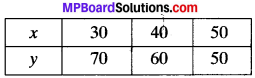 MP Board Class 9th Maths Solutions Chapter 4 Linear Equations in Two Variables Ex 4.3 img-15