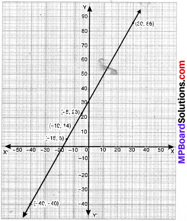 MP Board Class 9th Maths Solutions Chapter 4 Linear Equations in Two Variables Ex 4.3 img-16