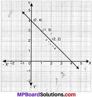 MP Board Class 9th Maths Solutions Chapter 4 Linear Equations in Two Variables Ex 4.3 img-2