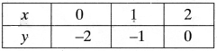 MP Board Class 9th Maths Solutions Chapter 4 Linear Equations in Two Variables Ex 4.3 img-4