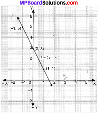 MP Board Class 9th Maths Solutions Chapter 4 Linear Equations in Two Variables Ex 4.3 img-7