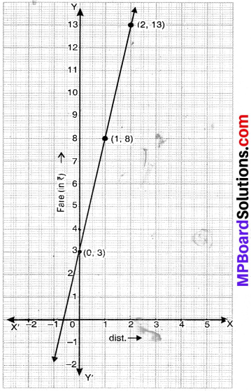 MP Board Class 9th Maths Solutions Chapter 4 Linear Equations in Two Variables Ex 4.3 img-8