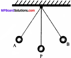 MP Board Class 9th Science Solutions Chapter 11 Work and Energy 3