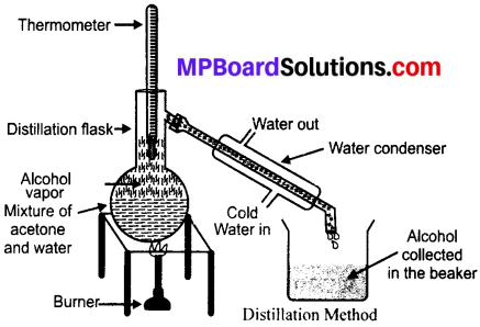 MP Board Class 9th Science Solutions Chapter 2 Is Matter Around Us Pure 2