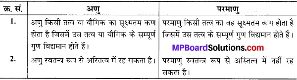 MP Board Class 9th Science Solutions Chapter 3 परमाणु एवं अणु image 10
