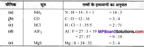MP Board Class 9th Science Solutions Chapter 3 परमाणु एवं अणु image 21