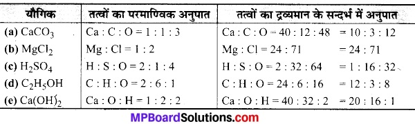 MP Board Class 9th Science Solutions Chapter 3 परमाणु एवं अणु image 22
