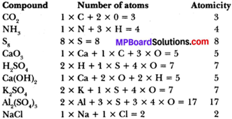 MP Board Class 9th Science Solutions Chapter 3 Atoms and Molecules 13