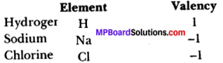 MP Board Class 9th Science Solutions Chapter 3 Atoms and Molecules 5