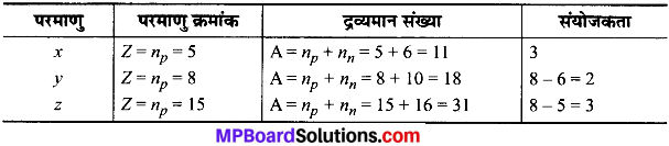 MP Board Class 9th Science Solutions Chapter 4 परमाणु की संरचना image 14