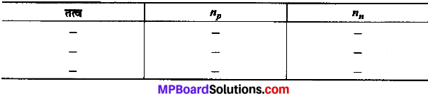 MP Board Class 9th Science Solutions Chapter 4 परमाणु की संरचना image 15