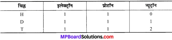MP Board Class 9th Science Solutions Chapter 4 परमाणु की संरचना image 2