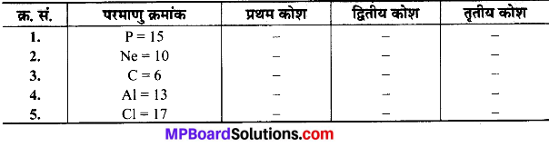 MP Board Class 9th Science Solutions Chapter 4 परमाणु की संरचना image 22