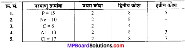 MP Board Class 9th Science Solutions Chapter 4 परमाणु की संरचना image 23